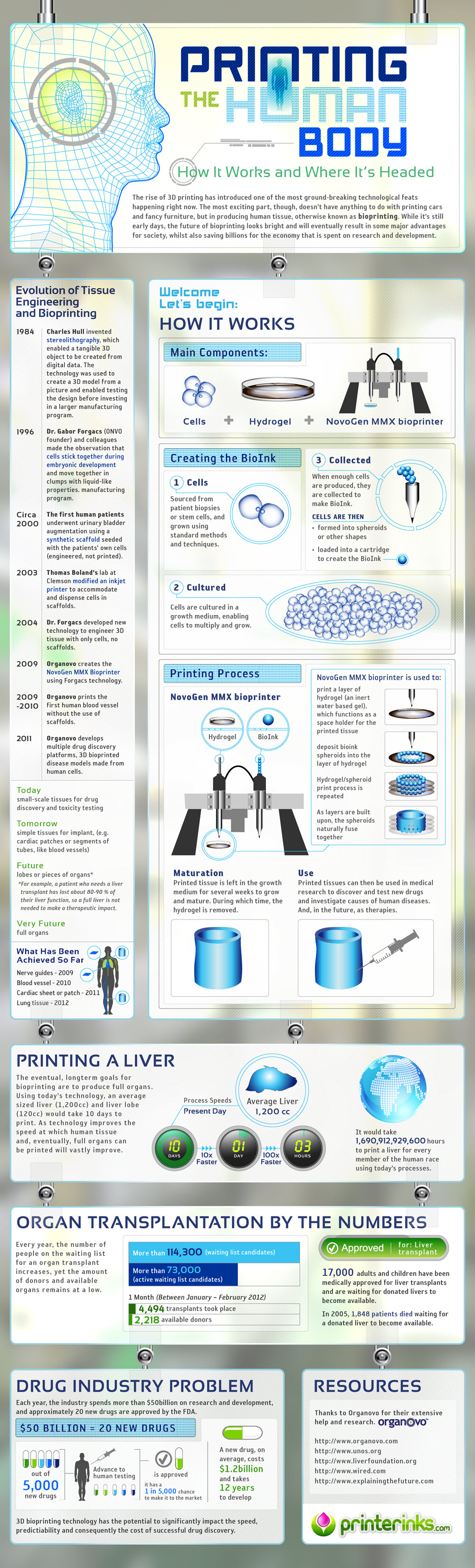 BioprintingInfographic
